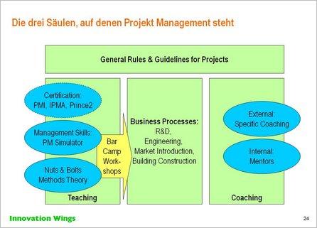 Projektmanagement Training Konzept2